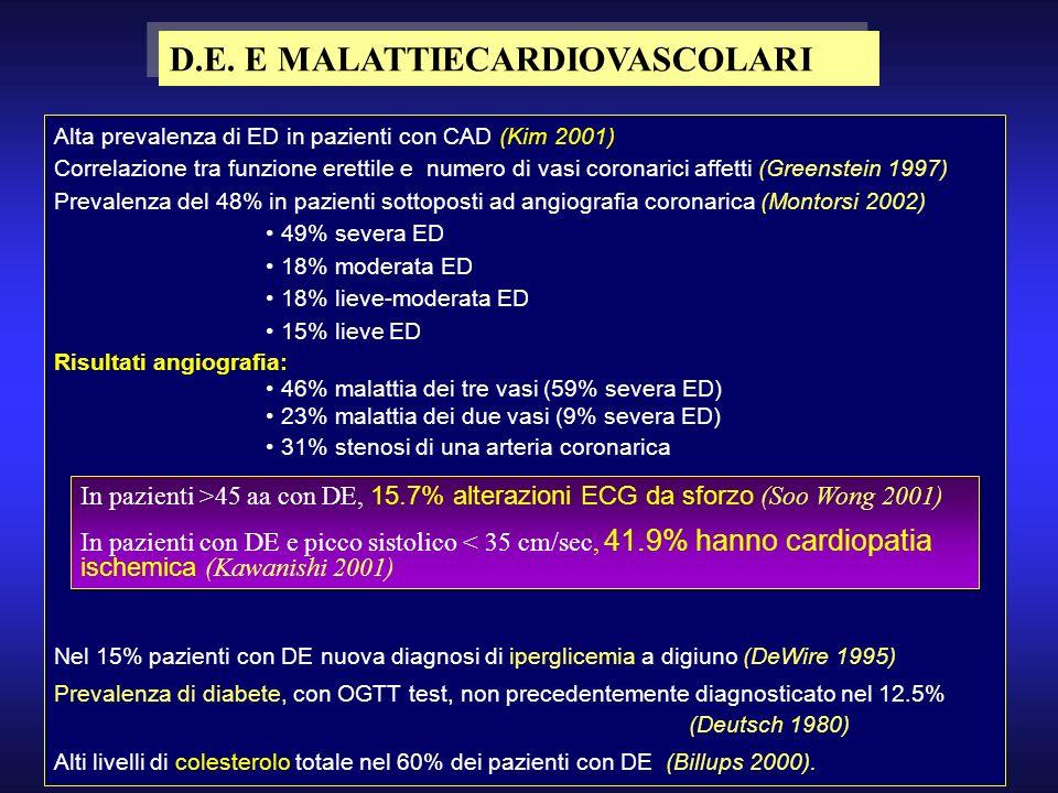 D.E. E MALATTIECARDIOVASCOLARI Alta prevalenza di ED in pazienti con CAD (Kim 2001) Correlazione tra funzione erettile e numero di vasi coronarici aff