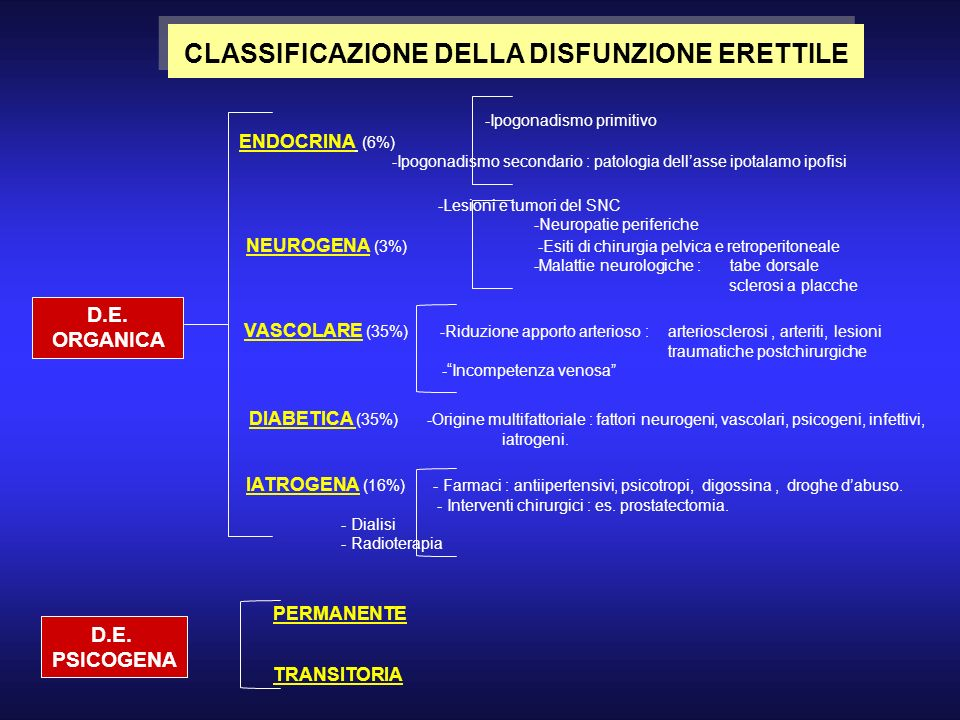 DIABETICA (35%) -Origine multifattoriale : fattori neurogeni, vascolari, psicogeni, infettivi, iatrogeni. D.E. ORGANICA -Ipogonadismo primitivo ENDOCR
