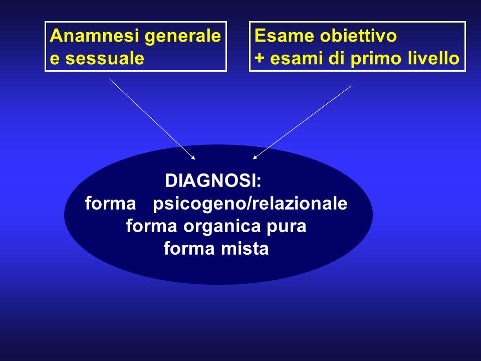 Anamnesi generale e sessuale Esame obiettivo + esami di primo livello DIAGNOSI: forma psicogeno/relazionale forma organica pura forma mista