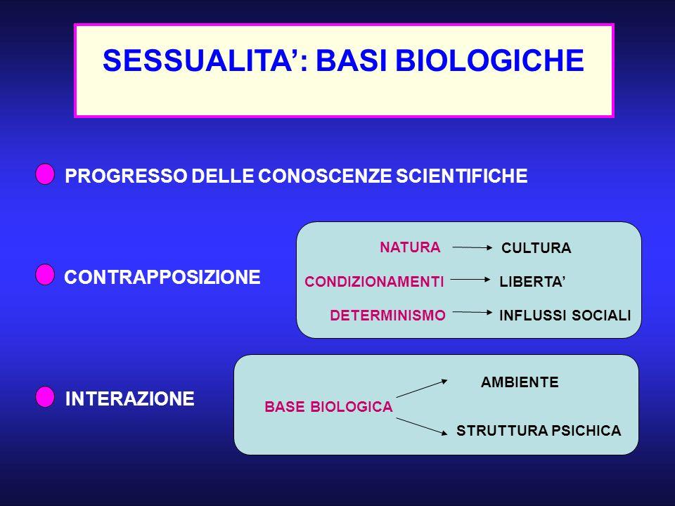 SESSUALITA: BASI BIOLOGICHE NATURA CULTURA CONDIZIONAMENTILIBERTA DETERMINISMOINFLUSSI SOCIALI BASE BIOLOGICA AMBIENTE STRUTTURA PSICHICA PROGRESSO DE