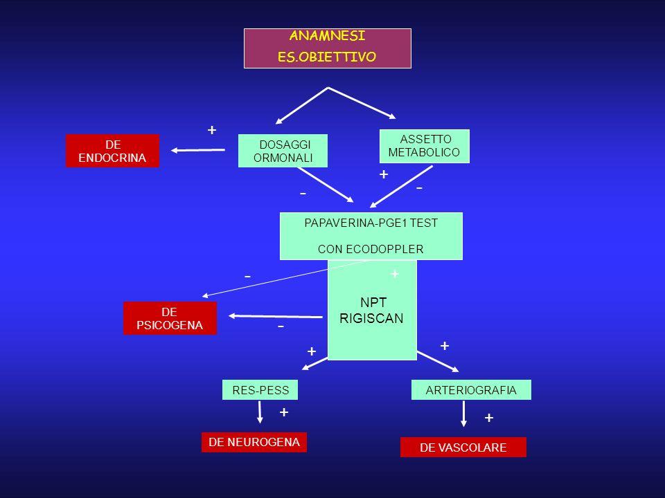 ANAMNESI ES.OBIETTIVO ASSETTO METABOLICO PAPAVERINA-PGE1 TEST CON ECODOPPLER NPT RIGISCAN ARTERIOGRAFIA DE ENDOCRINA DOSAGGI ORMONALI + DE PSICOGENA R