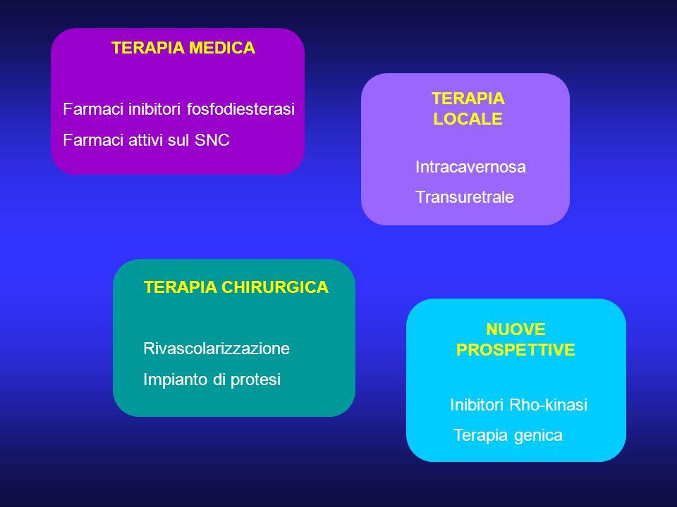 TERAPIA MEDICA Farmaci inibitori fosfodiesterasi Farmaci attivi sul SNC TERAPIA CHIRURGICA Rivascolarizzazione Impianto di protesi NUOVE PROSPETTIVE I