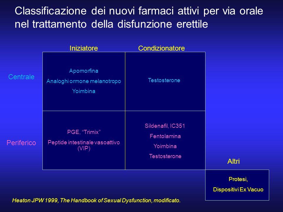 Classificazione dei nuovi farmaci attivi per via orale nel trattamento della disfunzione erettile IniziatoreCondizionatore Centrale Periferico Altri H