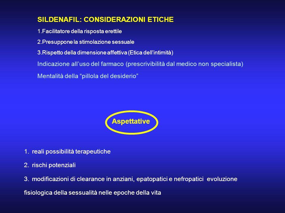 SILDENAFIL: CONSIDERAZIONI ETICHE 1.Facilitatore della risposta erettile 2.Presuppone la stimolazione sessuale 3.Rispetto della dimensione affettiva (
