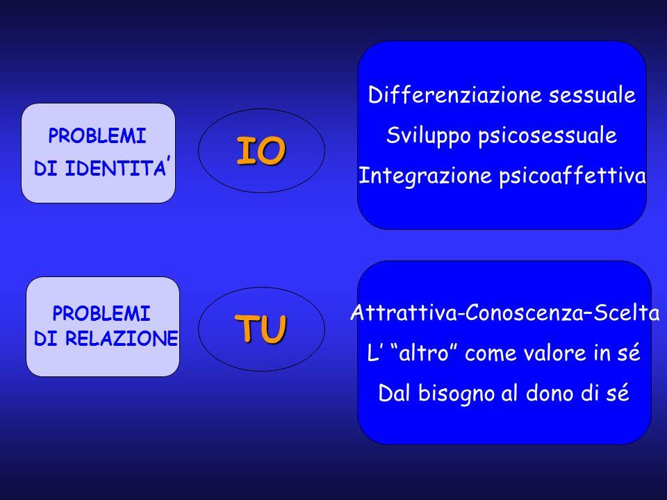 Differenziazione sessuale Sviluppo psicosessuale Integrazione psicoaffettiva PROBLEMI DI IDENTITA PROBLEMI DI RELAZIONE Attrattiva-Conoscenza–Scelta L