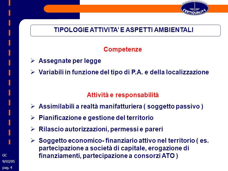 TIPOLOGIE ATTIVITA E ASPETTI AMBIENTALI Competenze Assegnate per legge Variabili in funzione del tipo di P.A. e della localizzazione Attività e respon