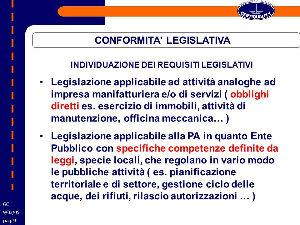 CONFORMITA LEGISLATIVA INDIVIDUAZIONE DEI REQUISITI LEGISLATIVI Legislazione applicabile ad attività analoghe ad impresa manifatturiera e/o di servizi