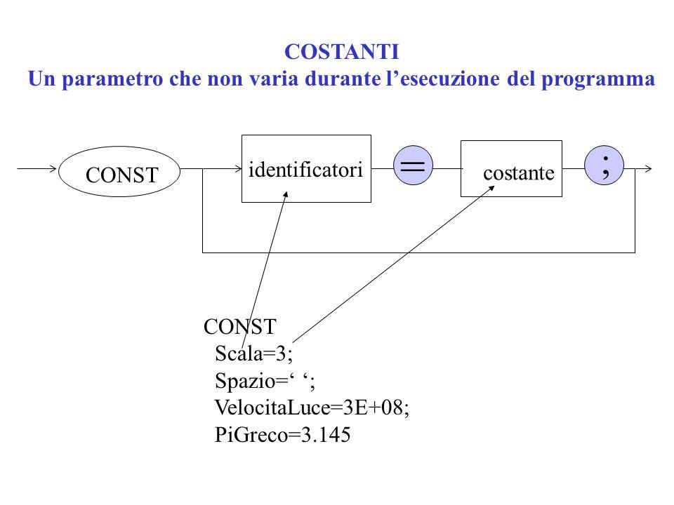 COSTANTI Un parametro che non varia durante lesecuzione del programma CONST identificatori ; costante = CONST Scala=3; Spazio= ; VelocitaLuce=3E+08; P