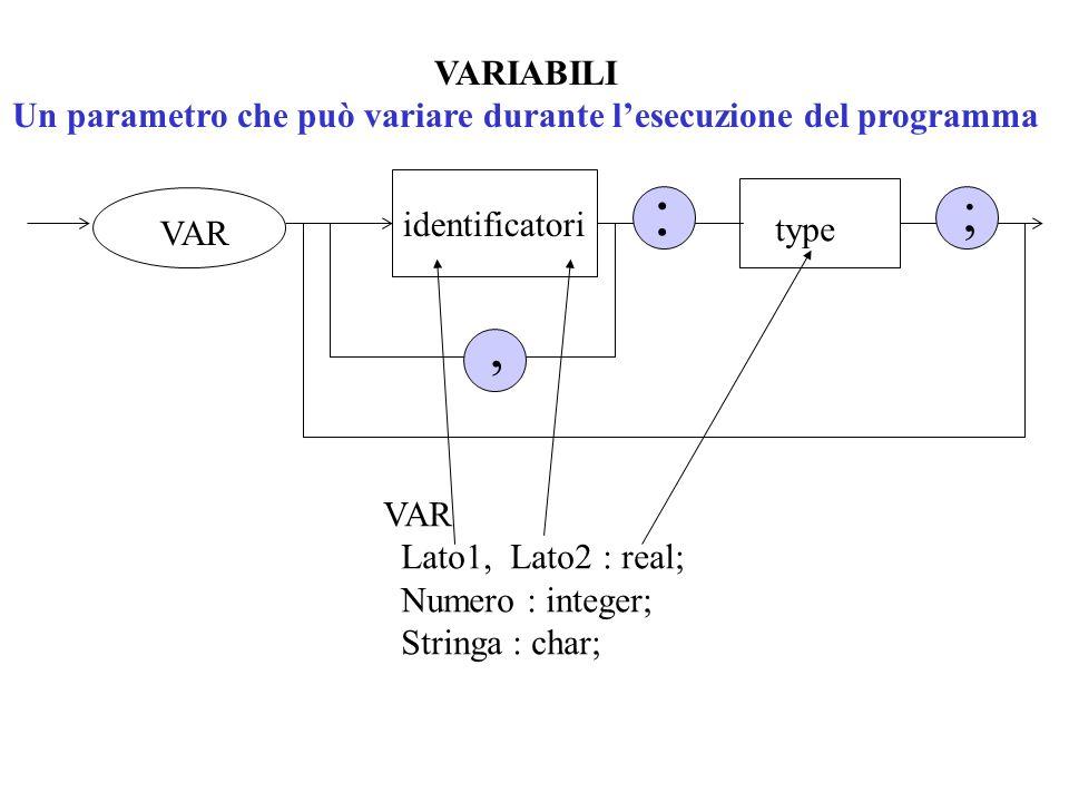 VARIABILI Un parametro che può variare durante lesecuzione del programma VAR identificatori ; type :, VAR Lato1, Lato2 : real; Numero : integer; Strin