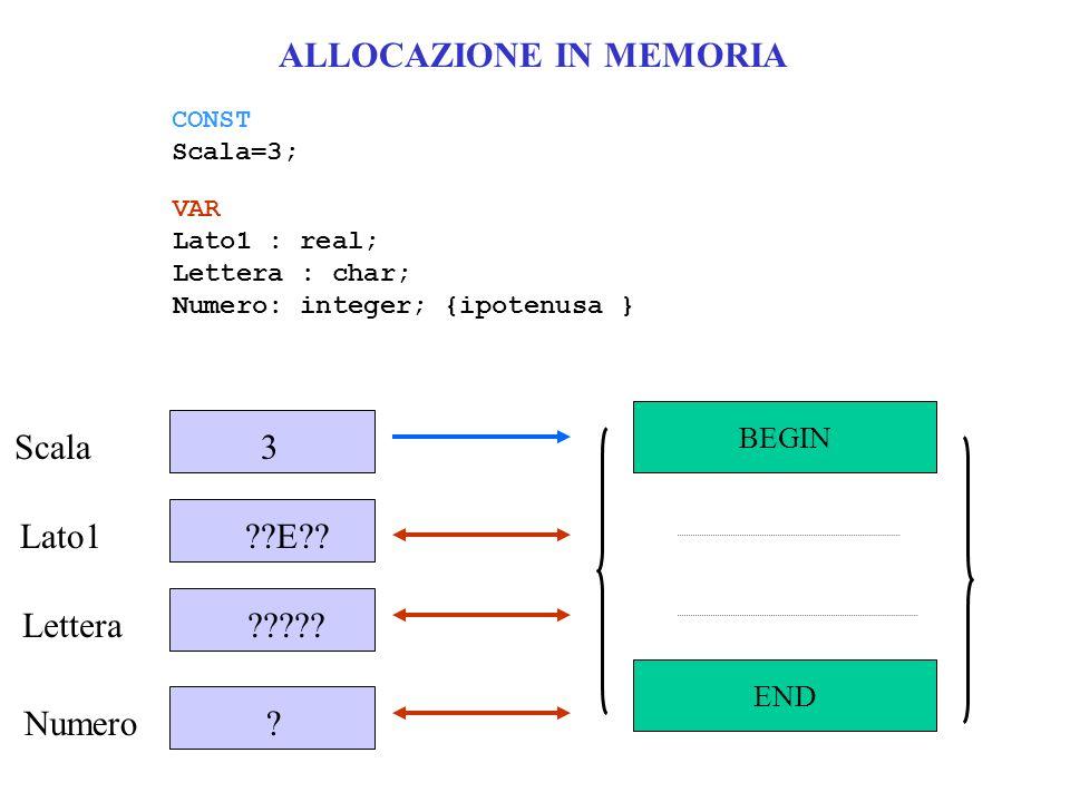 ALLOCAZIONE IN MEMORIA Scala 3 Lato1 ??E?? Lettera ????? Numero ? CONST Scala=3; VAR Lato1 : real; Lettera : char; Numero: integer; {ipotenusa } BEGIN