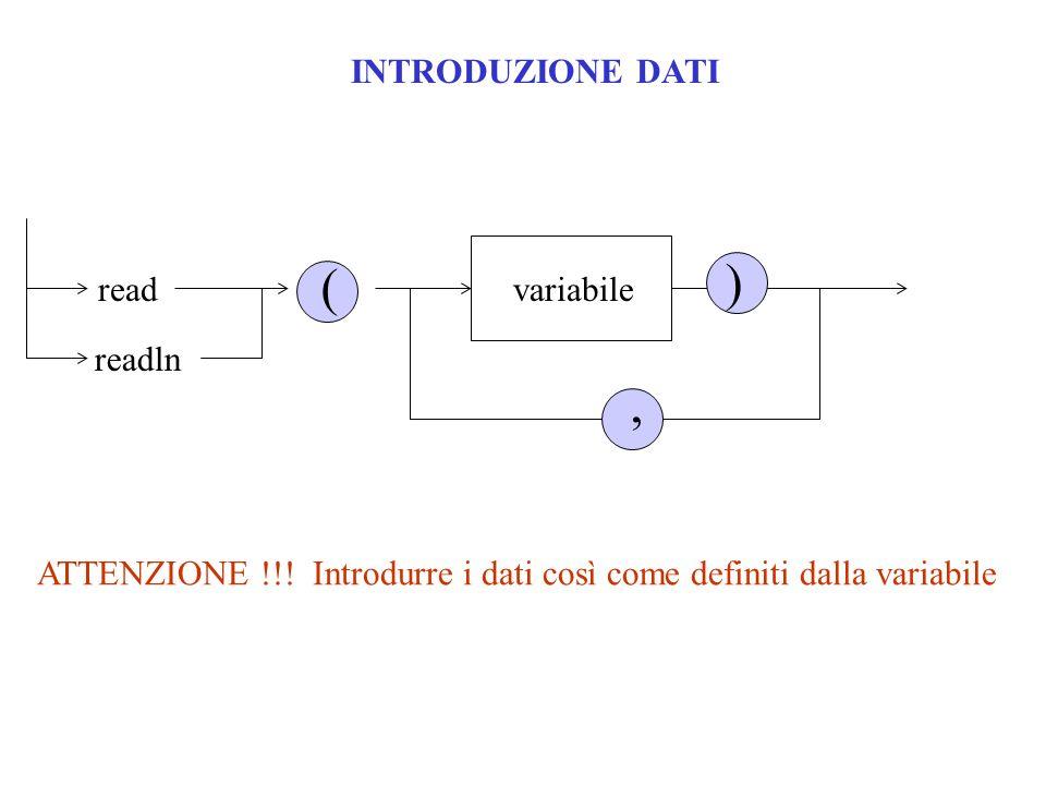 INTRODUZIONE DATIreadvariabile ( ), readln ATTENZIONE !!! Introdurre i dati così come definiti dalla variabile