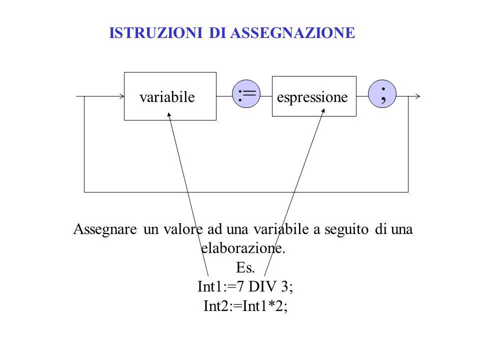 ISTRUZIONI DI ASSEGNAZIONE variabile ; espressione := Assegnare un valore ad una variabile a seguito di una elaborazione. Es. Int1:=7 DIV 3; Int2:=Int