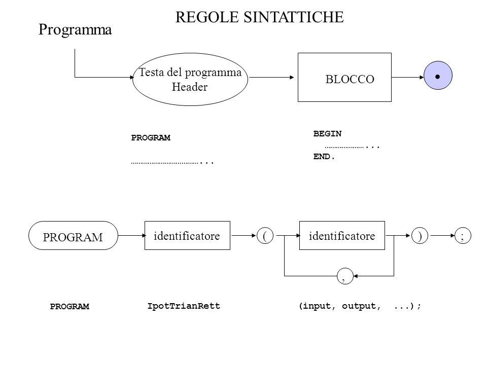 REGOLE SINTATTICHE Testa del programma Header Programma BLOCCO. PROGRAM ………………………………... BEGIN …………………... END. PROGRAM identificatore ( ;), PROGRAMIpot