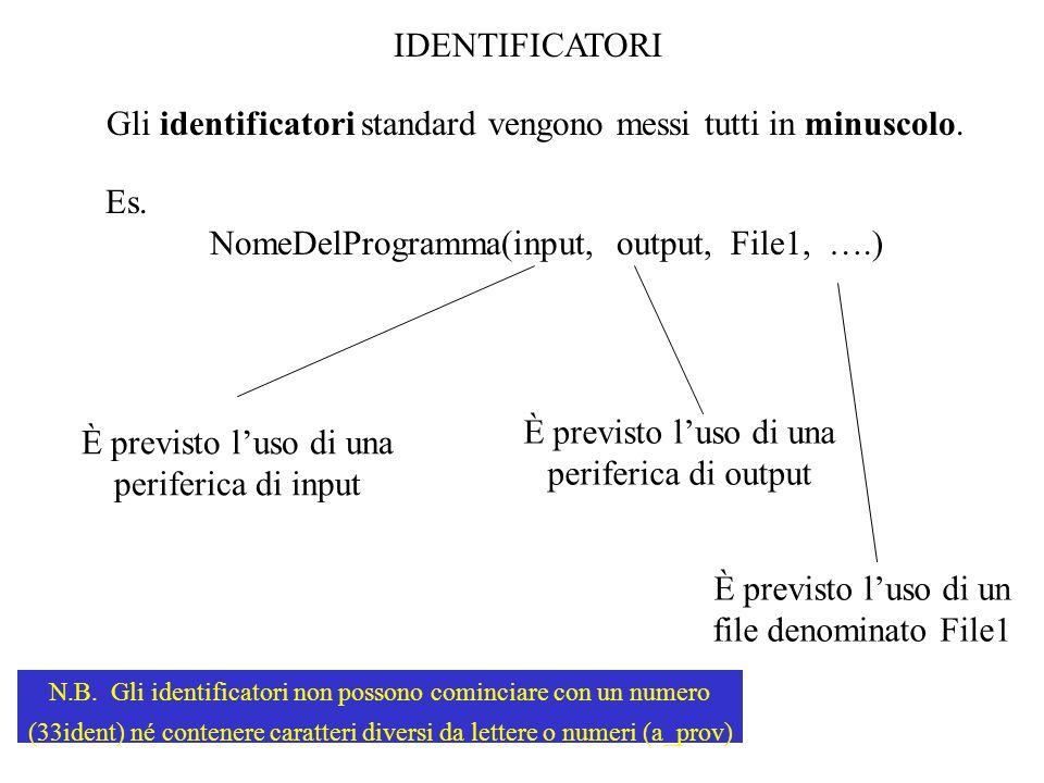 IDENTIFICATORI Gli identificatori standard vengono messi tutti in minuscolo. Es. NomeDelProgramma(input, output, File1, ….) È previsto luso di una per