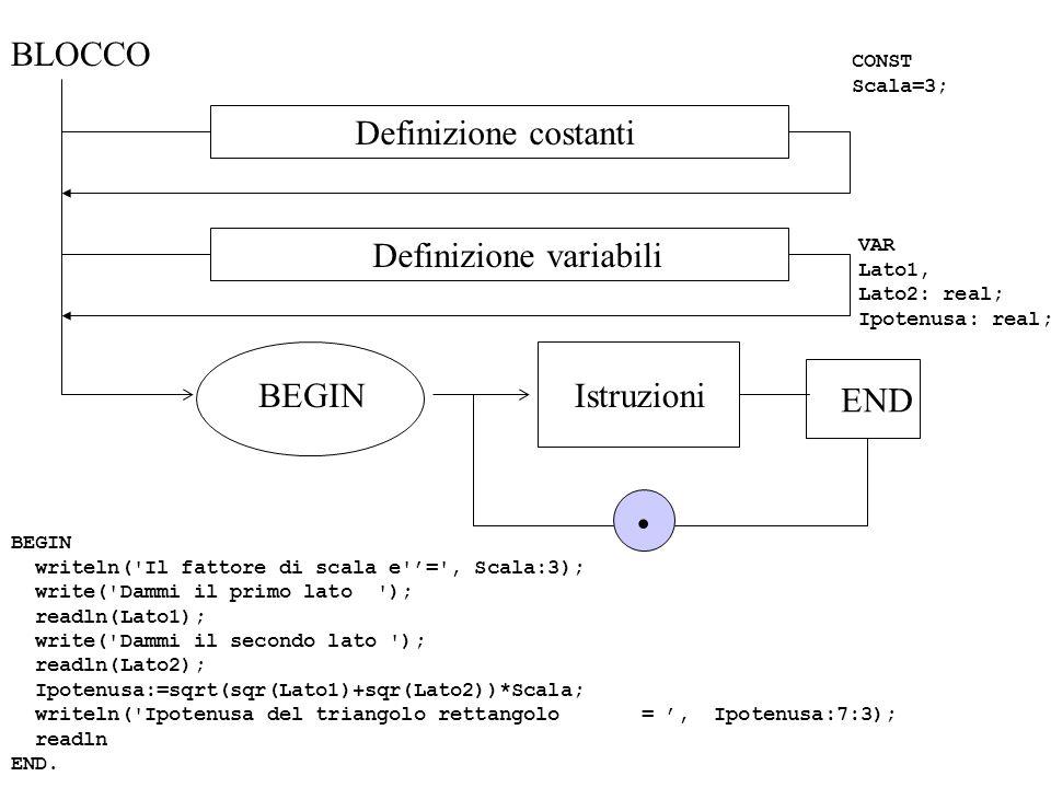 BLOCCO Definizione costanti CONST Scala=3; Definizione variabili VAR Lato1, Lato2: real; Ipotenusa: real; BEGINIstruzioni. END BEGIN writeln('Il fatto