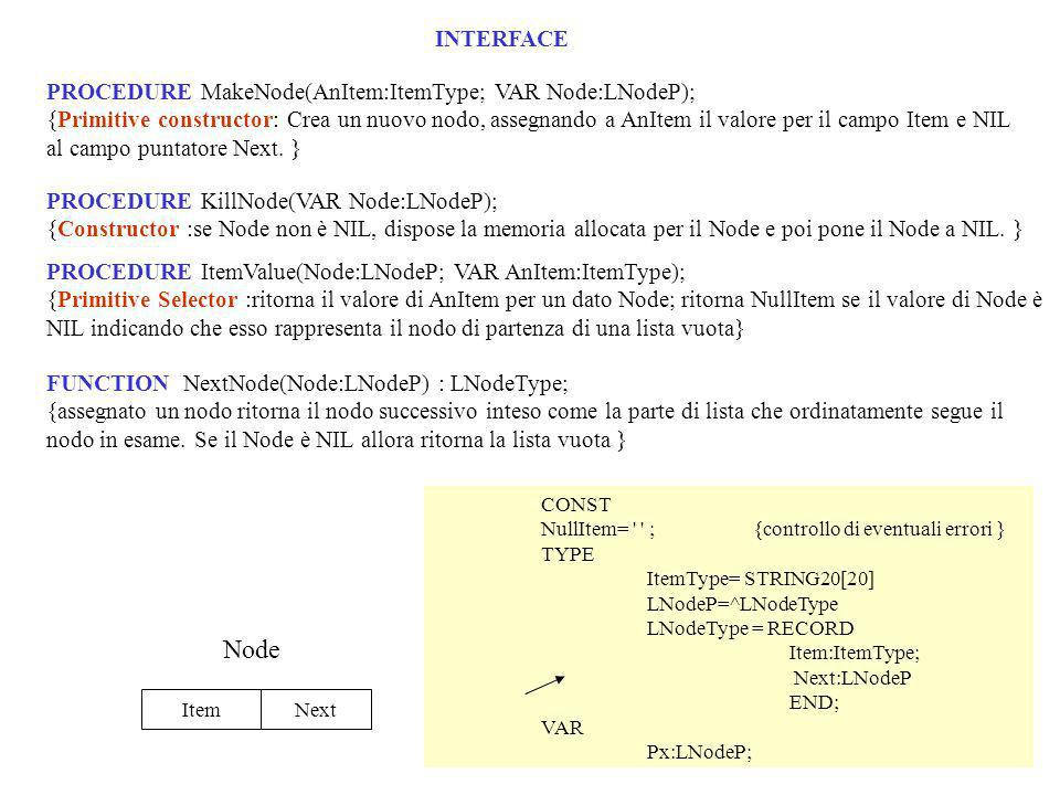 CONST NullItem= ;{controllo di eventuali errori } TYPE ItemType= STRING20[20] LNodeP=^LNodeType LNodeType = RECORD Item:ItemType; Next:LNodeP END; VAR Px:LNodeP; INTERFACE PROCEDURE MakeNode(AnItem:ItemType; VAR Node:LNodeP); {Primitive constructor: Crea un nuovo nodo, assegnando a AnItem il valore per il campo Item e NIL al campo puntatore Next.