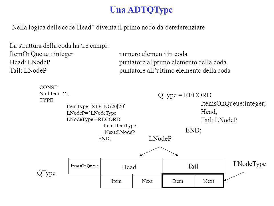 Nella logica delle code Head^ diventa il primo nodo da dereferenziare La struttura della coda ha tre campi: ItemOnQueue : integernumero elementi in coda Head: LNodePpuntatore al primo elemento della coda Tail: LNodePpuntatore allultimo elemento della coda QType = RECORD ItemsOnQueue:integer; Head, Tail: LNodeP END; CONST NullItem= ; TYPE ItemType= STRING20[20] LNodeP=^LNodeType LNodeType = RECORD Item:ItemType; Next:LNodeP END; Una ADTQType Head ItemsOnQueue ItemNextItemNext Tail QType LNodeType LNodeP