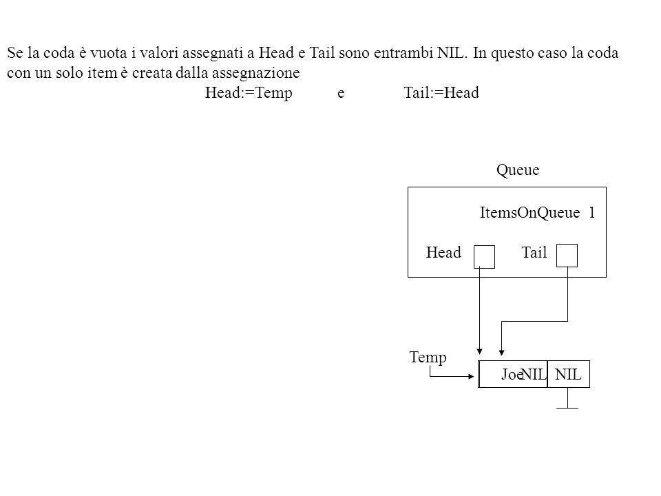 Se la coda è vuota i valori assegnati a Head e Tail sono entrambi NIL.
