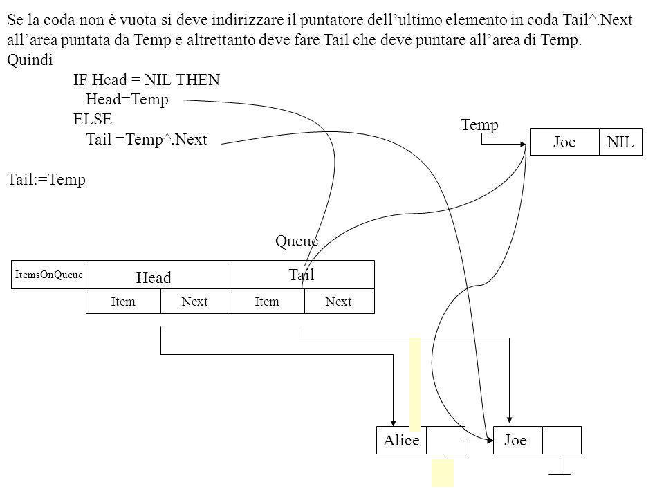 PROCEDURE AddQueue(AnItem: ItemType; VAR Queue:QType); {Aggiunge un item alla coda } VAR Temp:LNodeP; BEGIN MakeNode(AnItem,Temp); WITH Queue DO BEGIN IF Head=NIL THEN Head:=Temp ELSE Tail^.Next:=Temp; Tail:=Temp; ItemsOnQueue:= ItemsOnQueue+1 END END; Head ItemsOnQueue ItemNextItemNext Tail QType ItemNext Temp QType = RECORD ItemsOnQueue:integer; Head, Tail: LNodeP END; CONST NullItem= ; TYPE ItemType= STRING20[20] LNodeP=^LNodeType LNodeType = RECORD Item:ItemType; Next:LNodeP END;