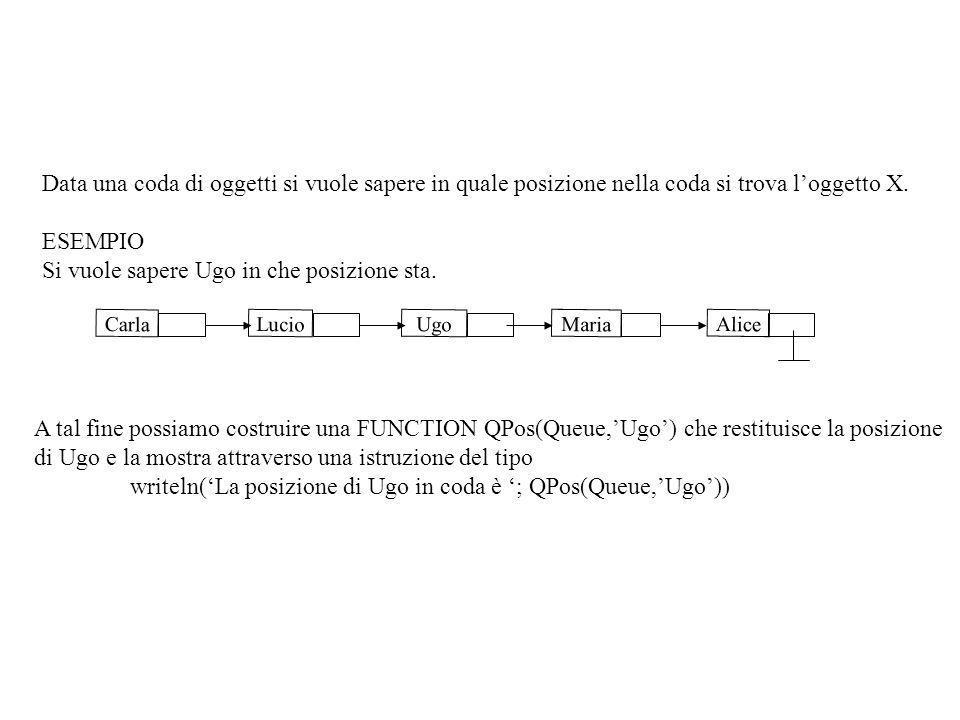 FUNCTION QPos(Queue:Qtype; SearchItem:ItemType): integer; {Se la coda non è vuota ritorna il nodo che rappresnta il primo item nella coda; se la coda è vuota ritorna NIL } VAR CandNode: LNodeP; CandItem:ItemType; CandPos:integer; BEGIN CandNode:=FirstOnQueue(Queue); {il primo item nella coda o NIL} ItemValue(CandNode,CandItem); CandPos:=1; WHILE (CandItem <> NullItem) AND (CandItem <> SearchItem) DO BEGIN CandNode:=NextNode(CandNode); ItemValue (CandNode,CandItem); CandPos:=CandPos+1; END; IF CandItem=SearchItem THEN Qpos:=CandPos ELSE Qpos:=0 END; QType = RECORD ItemsOnQueue:integer; Head, Tail: LNodeP END; CONST NullItem= ; TYPE ItemType= STRING20[20] LNodeP=^LNodeType LNodeType = RECORD Item:ItemType; Next:LNodeP END;
