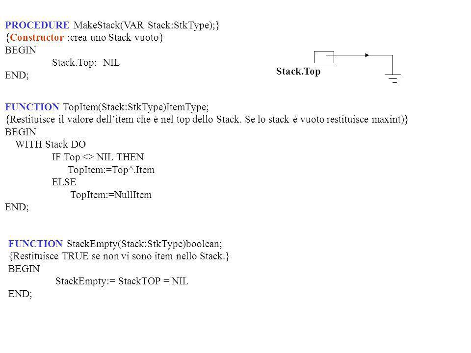 PROCEDURE MakeStack(VAR Stack:StkType);} {Constructor :crea uno Stack vuoto} BEGIN Stack.Top:=NIL END; Stack.Top FUNCTION TopItem(Stack:StkType)ItemType; {Restituisce il valore dellitem che è nel top dello Stack.