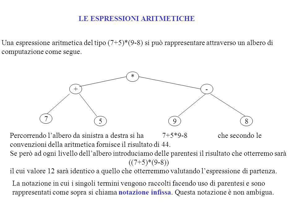 Unaltra maniera per rappresentare espressioni aritmetica è la cosiddetta espressione polacca inversa introdotta dal polacco Jan Lukasiewicz nel 1951.