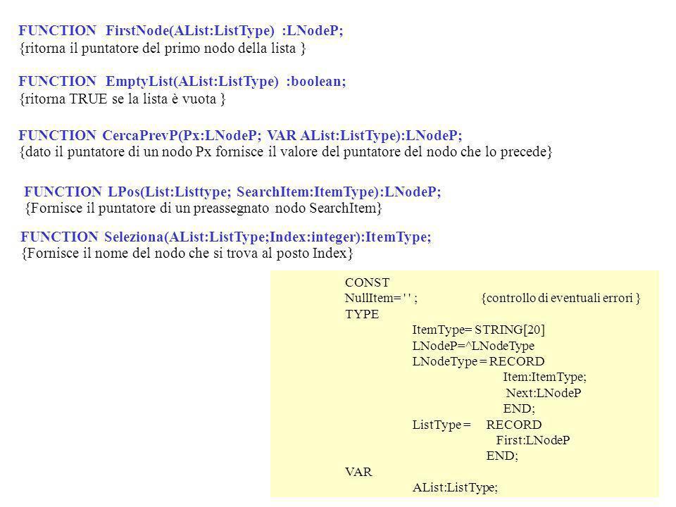 FUNCTION FirstNode(AList:ListType) :LNodeP; {ritorna il puntatore del primo nodo della lista } FUNCTION EmptyList(AList:ListType) :boolean; {ritorna TRUE se la lista è vuota } CONST NullItem= ;{controllo di eventuali errori } TYPE ItemType= STRING[20] LNodeP=^LNodeType LNodeType = RECORD Item:ItemType; Next:LNodeP END; ListType = RECORD First:LNodeP END; VAR AList:ListType; FUNCTION CercaPrevP(Px:LNodeP; VAR AList:ListType):LNodeP; {dato il puntatore di un nodo Px fornisce il valore del puntatore del nodo che lo precede} FUNCTION Seleziona(AList:ListType;Index:integer):ItemType; {Fornisce il nome del nodo che si trova al posto Index} FUNCTION LPos(List:Listtype; SearchItem:ItemType):LNodeP; {Fornisce il puntatore di un preassegnato nodo SearchItem}