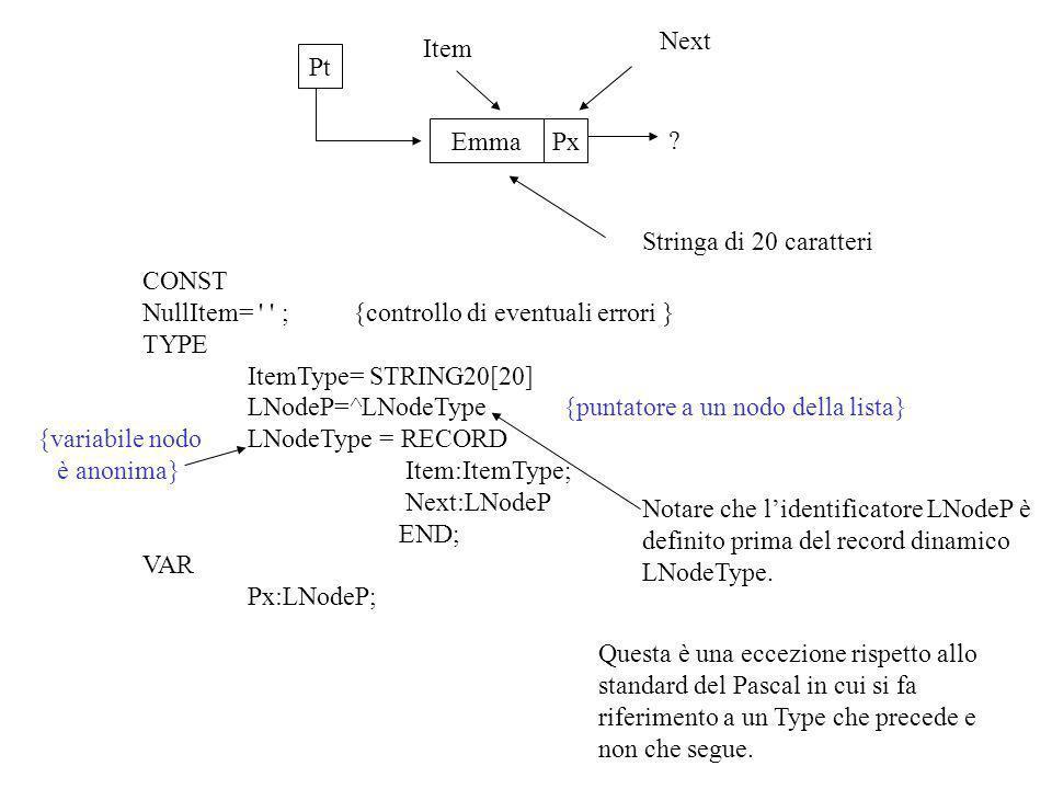 Px P2 Luca P3Ugo NIL P1 Emma Item Next CONST NullItem= ;{controllo di eventuali errori } TYPE ItemType= STRING20[20] LNodeP=^LNodeType LNodeType = RECORD Item:ItemType; Next:LNodeP END; VAR Px:LNodeP; Px^.ItemEmma Px^.Next^.ItemLuca Px^.Next^.Next^.ItemUgo Px^.Next^.Next ^.Next^.NextNIL ItemNext