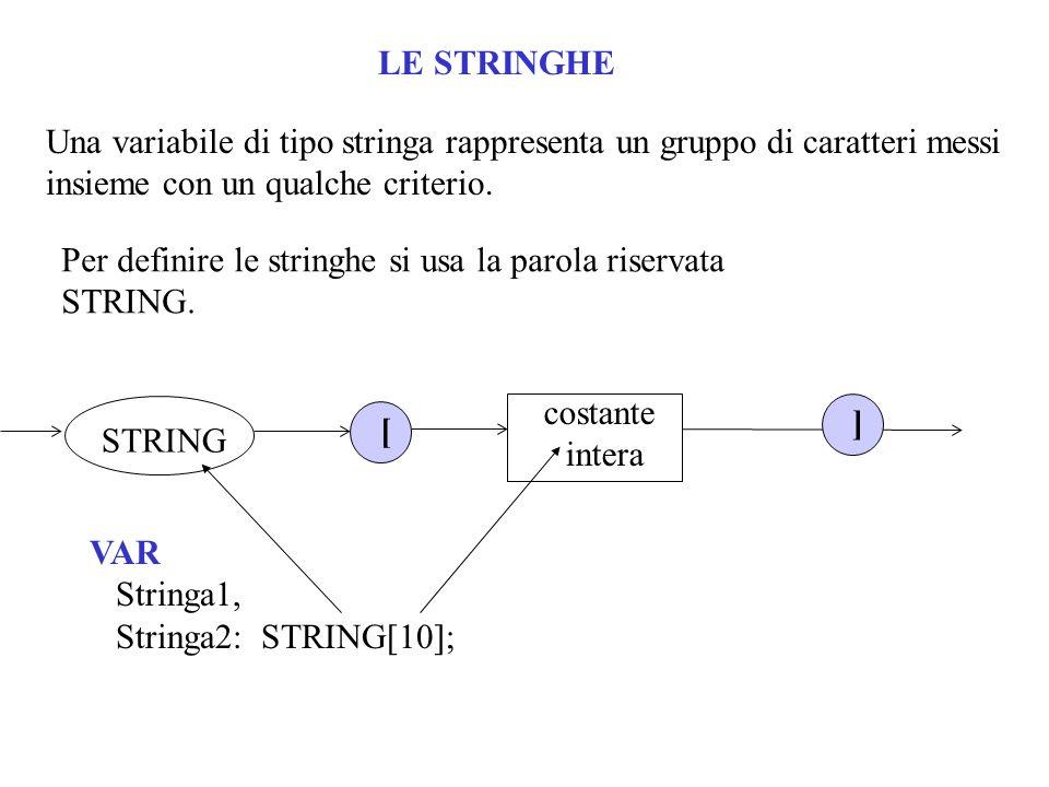 LE STRINGHE Una variabile di tipo stringa rappresenta un gruppo di caratteri messi insieme con un qualche criterio. Per definire le stringhe si usa la