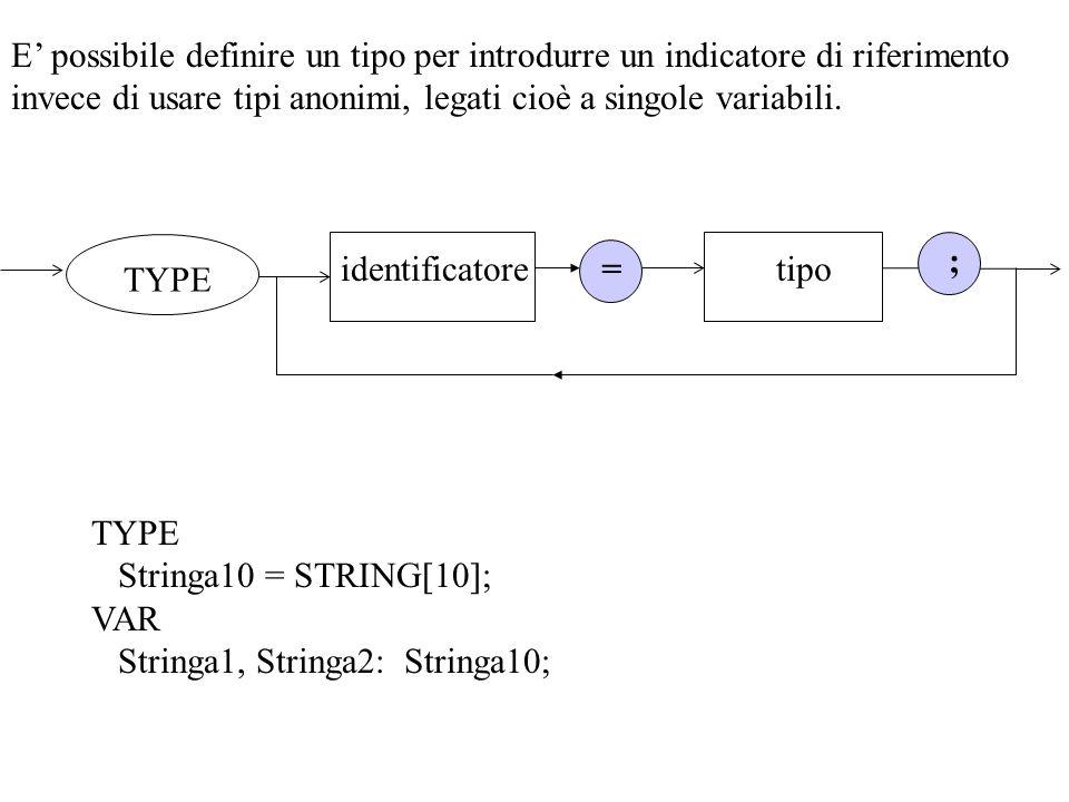TYPE Stringa10 = STRING[10]; VAR Stringa1, Stringa2: Stringa10; E possibile definire un tipo per introdurre un indicatore di riferimento invece di usa