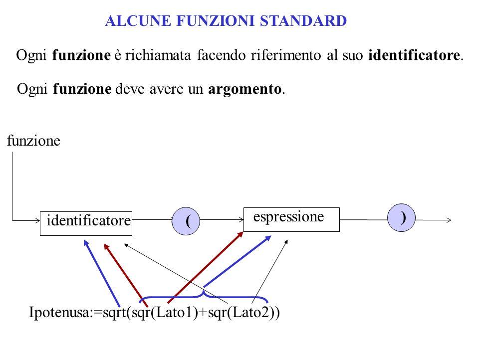 ALCUNE FUNZIONI STANDARD Ogni funzione è richiamata facendo riferimento al suo identificatore. Ogni funzione deve avere un argomento. ( ) espressione