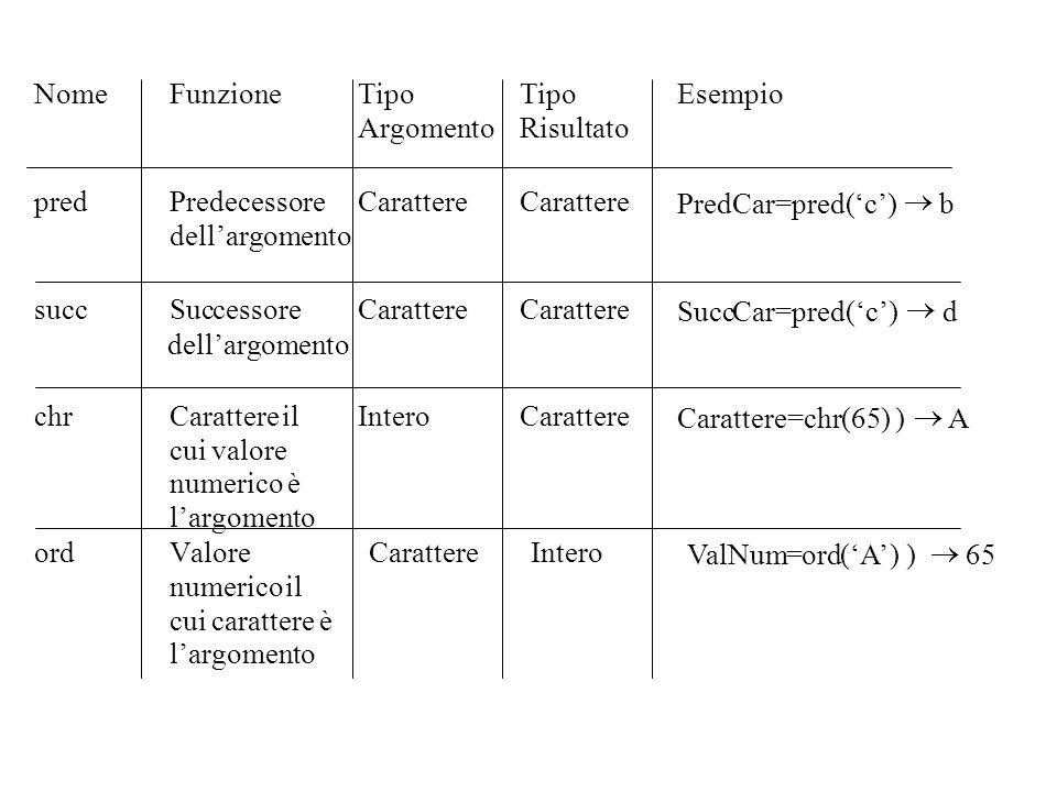 NomeFunzioneTipo Argomento Tipo Risultato Esempio predPredecessore dellargomento Carattere PredCar=pred(c) b succSuccessoreCarattere SuccCar=pred(c) d
