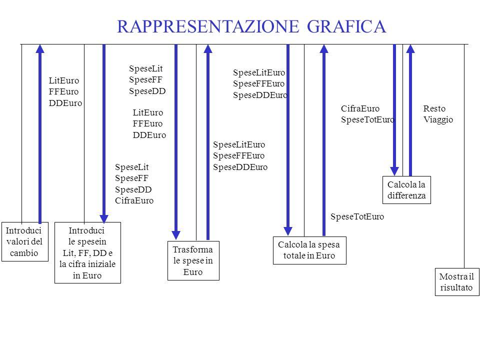 RAPPRESENTAZIONE GRAFICA Introduci valori del cambio Trasforma le spese in Euro LitEuro FFEuro DDEuro Calcola la spesa totale in Euro Calcola la diffe