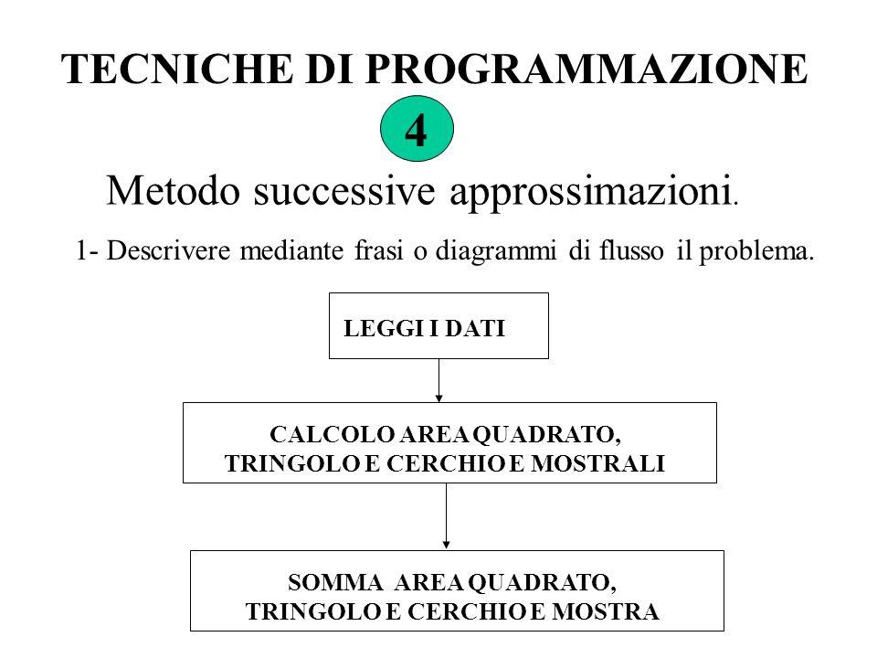 TECNICHE DI PROGRAMMAZIONE 4 Metodo successive approssimazioni. 1- Descrivere mediante frasi o diagrammi di flusso il problema. SOMMA AREA QUADRATO, T