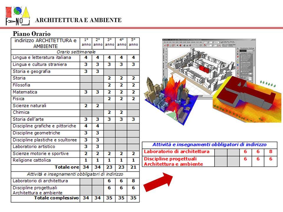 Le discipline che caratterizzano lindirizzo di Architettura e Ambiente sono: LABORATORIO di ARCHITETTURA DISCIPLINE PROGETTUALI ARCHITETTURA E AMBIENTE ARCHITETTURA E AMBIENTE