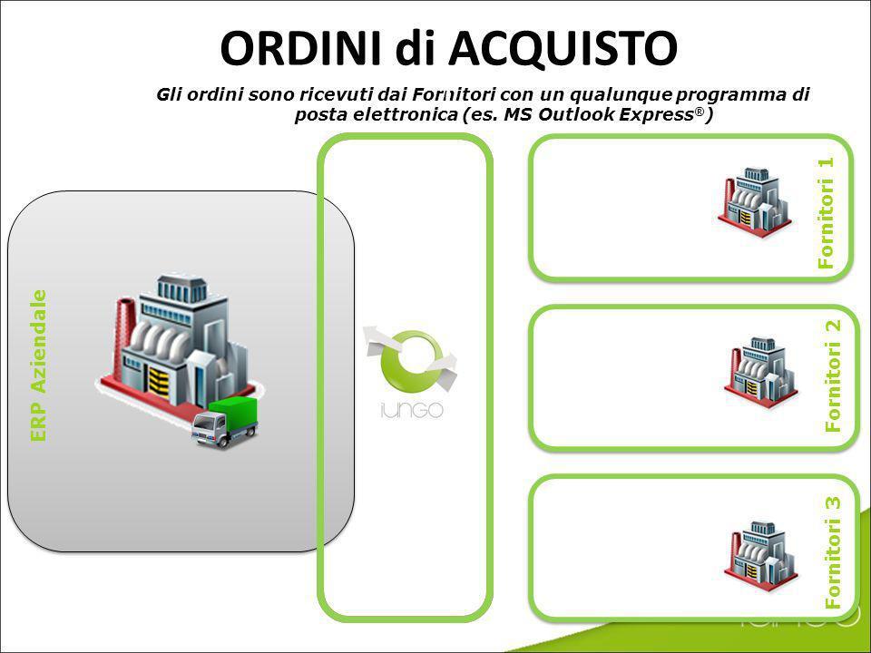 Lapproccio nuovo: IUNGOprocurement* – Il CLIENTE dispone di un Portale Web per coordinare i fornitori – I FORNITORI possono utilizzare: 1.l integrazio