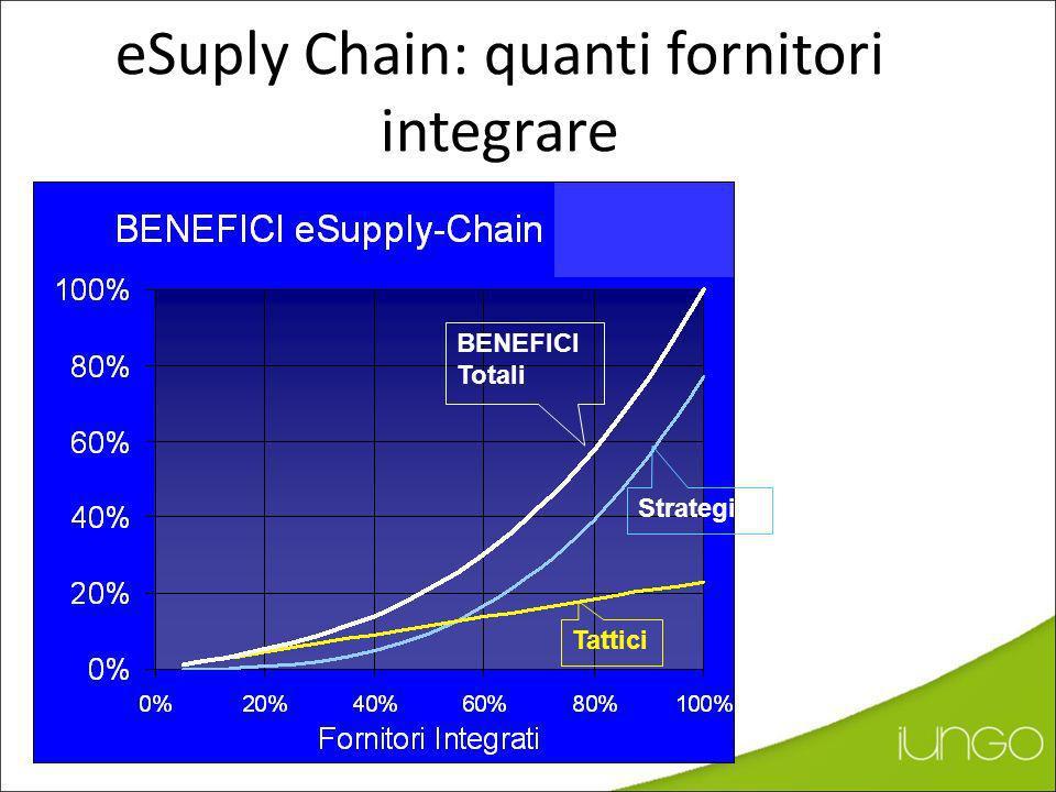 BENEFICI eSupply Chain TATTICI*: Efficienza interna Riduzione tempi di gestione Ordine di Acquisti Riduzione attività a basso valore aggiunto: (Data e