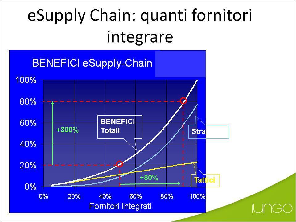 eSuply Chain: quanti fornitori integrare Tattici Strategici BENEFICI Totali