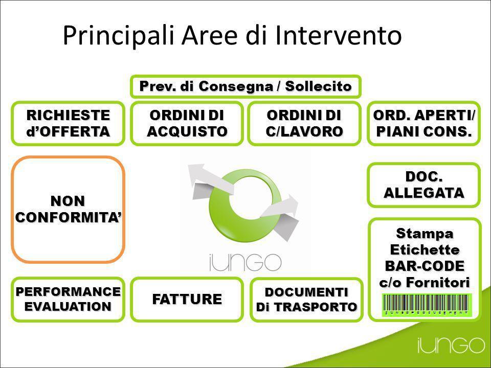 Reporting Automatico Indice DI COLLABORATIVITA TEMPO DI CONSEGNA medio(gg)