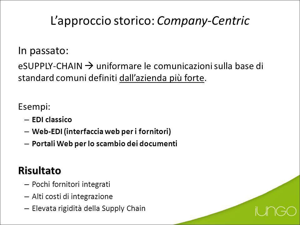 +300% +80% Tattici Strategici BENEFICI Totali eSupply Chain: quanti fornitori integrare