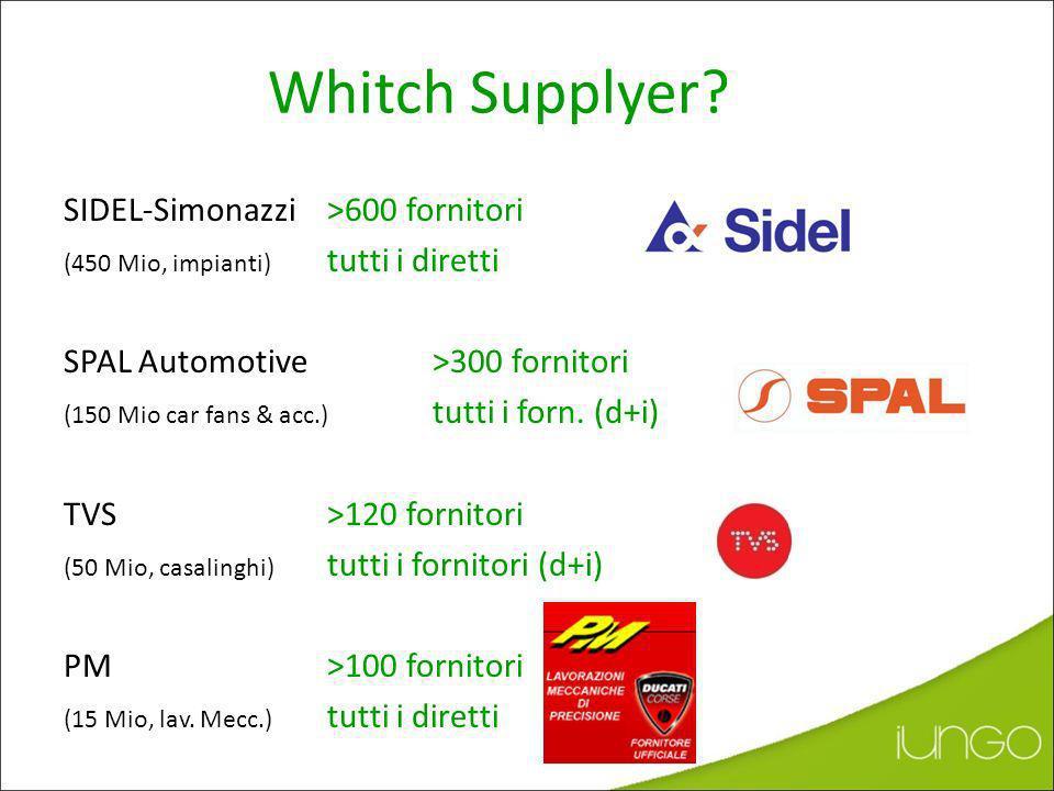 + 33% Performance Supply Chain