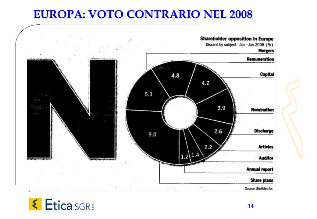 14 EUROPA: VOTO CONTRARIO NEL 2008
