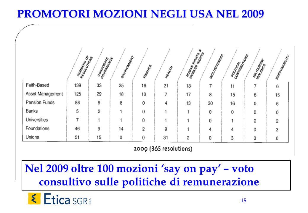 15 PROMOTORI MOZIONI NEGLI USA NEL 2009 Nel 2009 oltre 100 mozioni say on pay – voto consultivo sulle politiche di remunerazione