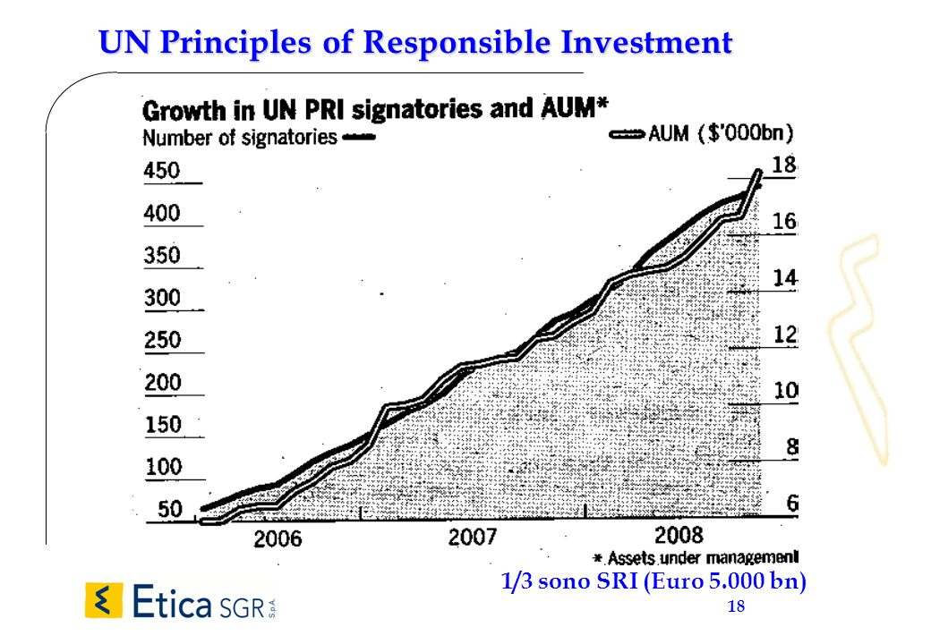 18 UN Principles of Responsible Investment 1/3 sono SRI (Euro 5.000 bn)
