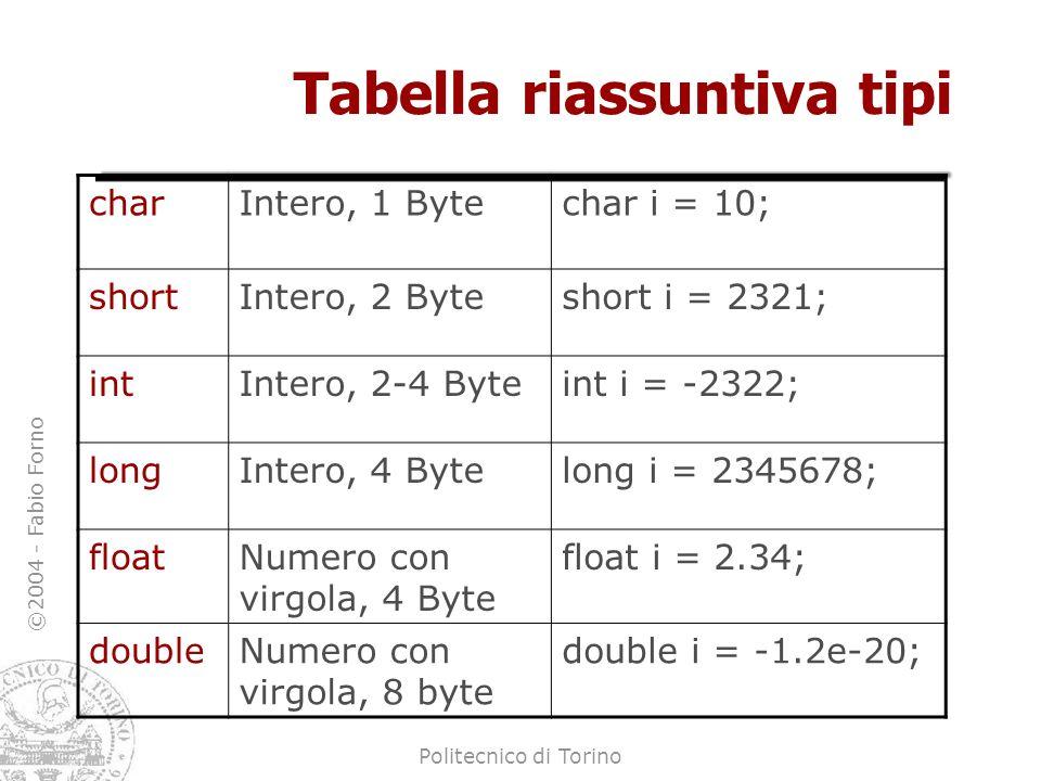 ©2004 - Fabio Forno Politecnico di Torino Tabella riassuntiva tipi charIntero, 1 Bytechar i = 10; shortIntero, 2 Byteshort i = 2321; intIntero, 2-4 By