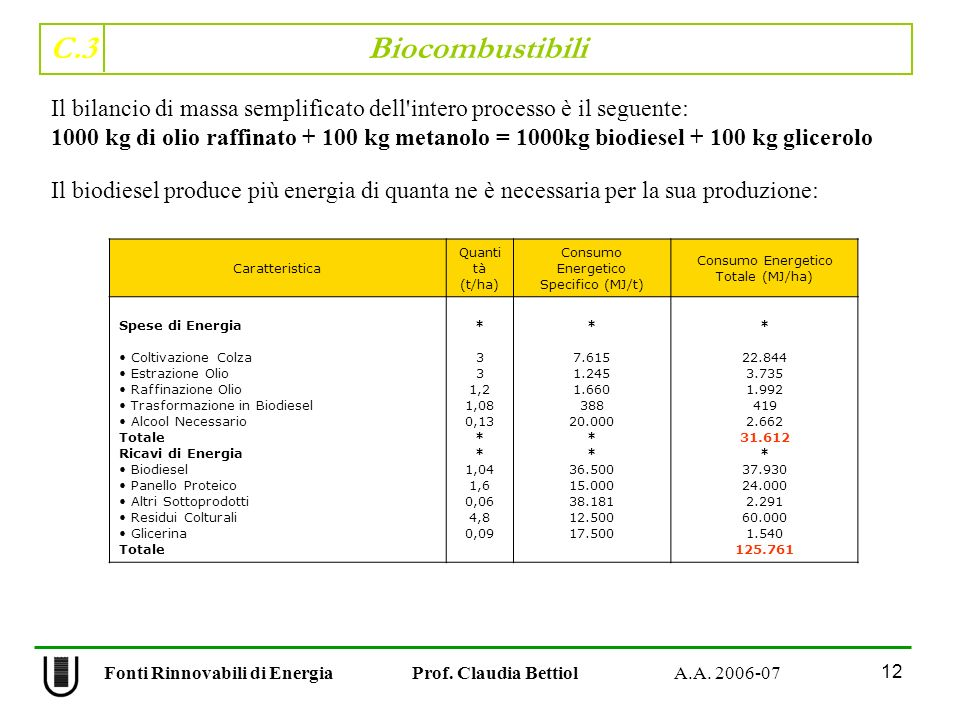 C.3 Biocombustibili 12 Fonti Rinnovabili di Energia Prof. Claudia Bettiol A.A. 2006-07 Il biodiesel produce più energia di quanta ne è necessaria per