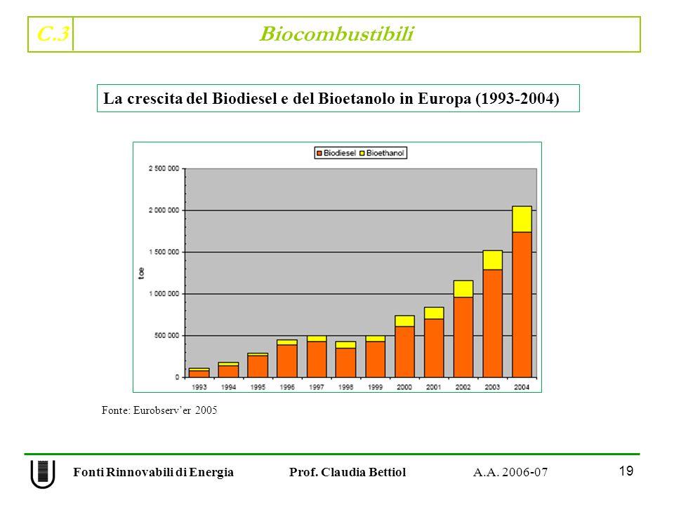 C.3 Biocombustibili 19 Fonti Rinnovabili di Energia Prof. Claudia Bettiol A.A. 2006-07 La crescita del Biodiesel e del Bioetanolo in Europa (1993-2004