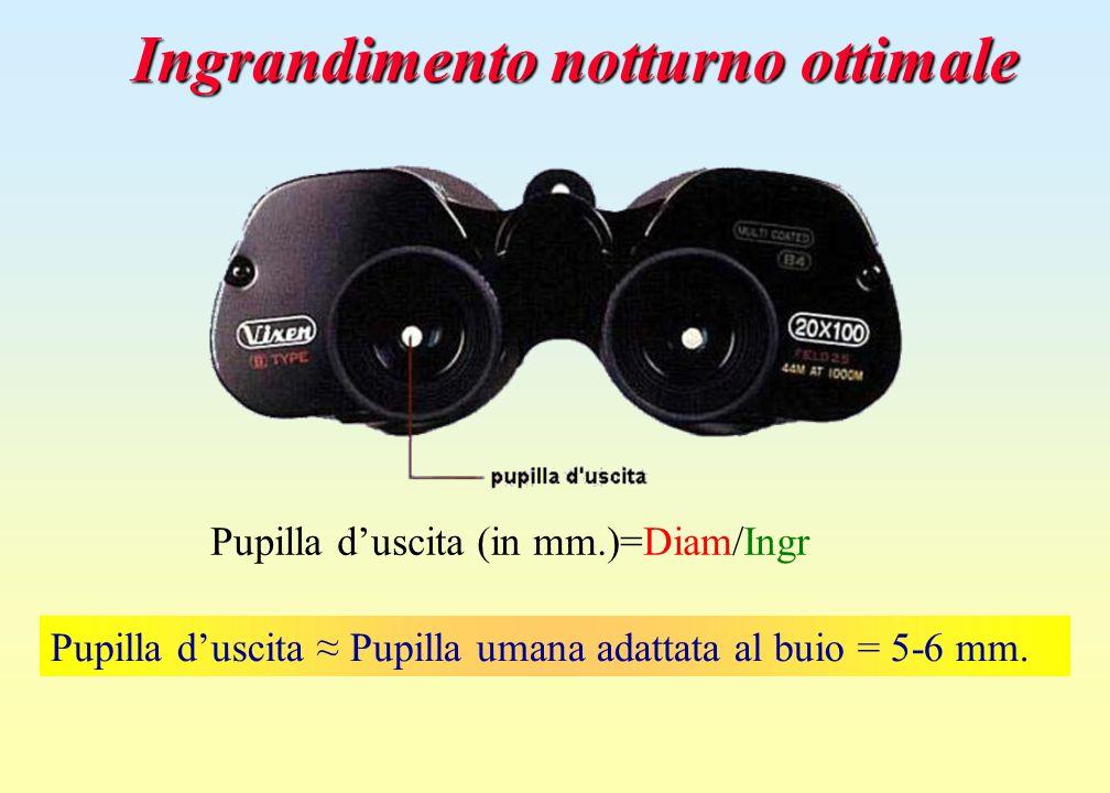 Ingrandimento notturno ottimale Pupilla duscita Pupilla umana adattata al buio = 5-6 mm. Pupilla duscita (in mm.)=Diam/Ingr