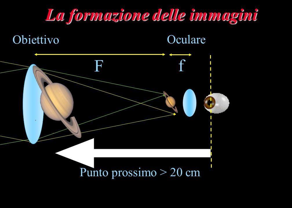 La formazione delle immagini Punto prossimo > 20 cm Obiettivo Oculare F f
