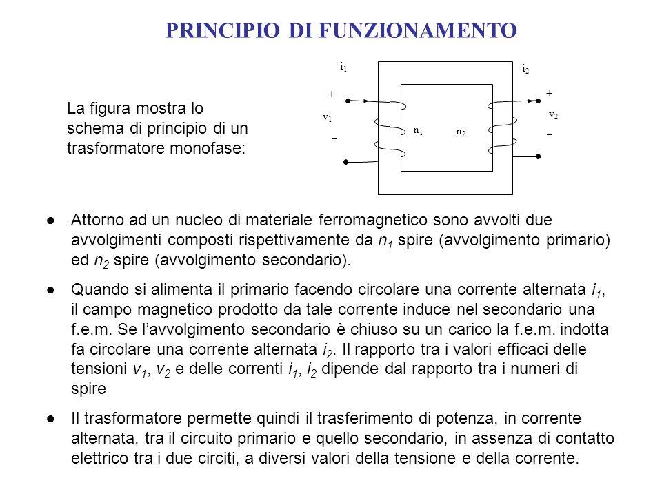 Attorno ad un nucleo di materiale ferromagnetico sono avvolti due avvolgimenti composti rispettivamente da n 1 spire (avvolgimento primario) ed n 2 sp
